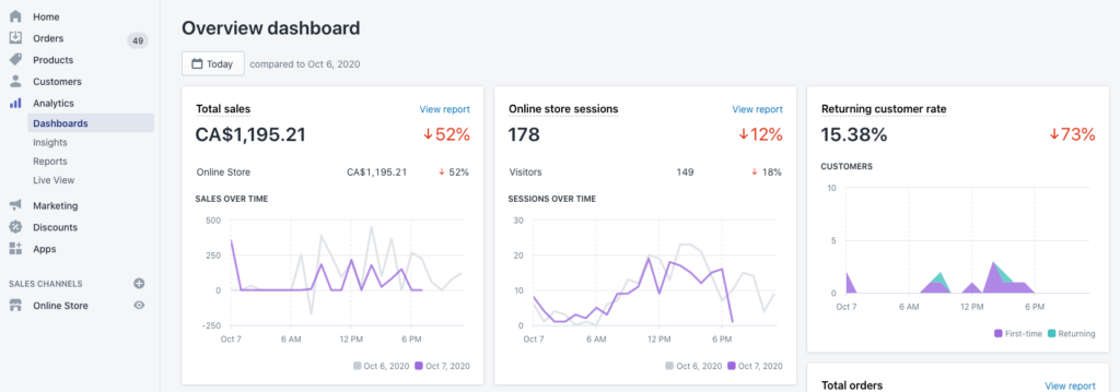 Screenshot of shopify analytics overview dashboard. Shows total sales, online store sessions, and returning customer rate graphs.